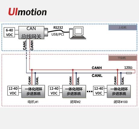 天津CAN通讯控制系统方案