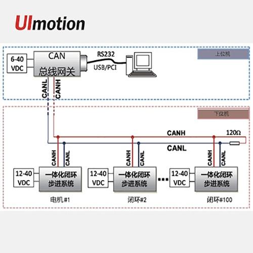 北京CAN通讯控制系统方案