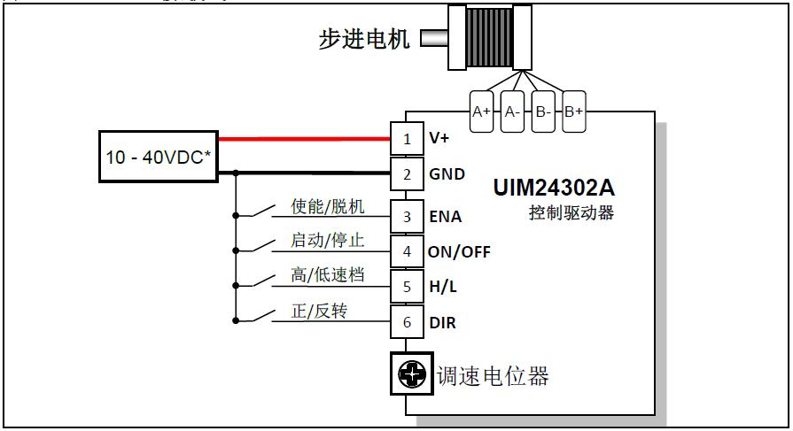 电压调速型步进一体机 UIM243  调速一体式步进电机驱动器! 核心特点:  0-5V模拟量调速,无须上位机发送脉冲信号;  IO/开关量信号控制电机启停、正反转;  内设匀加速、匀减速参数,电机启停平稳;  电机转速0-1900rpm可调;  可匹配42、57规格步进电机;  体积精小,尺寸仅为42.